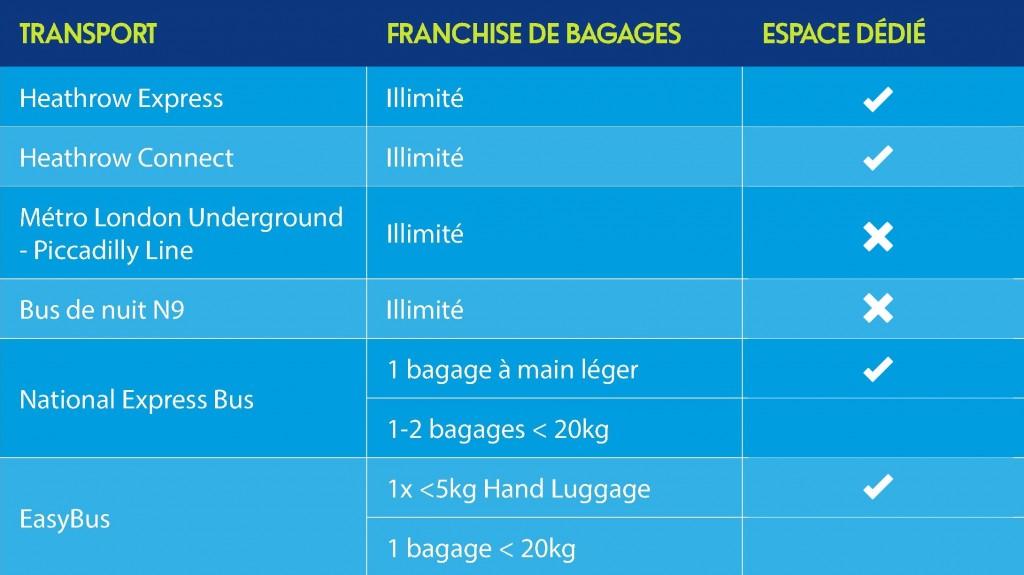 Franchises de bagages dans les transport depuis Heathrow jusqu'à Londres